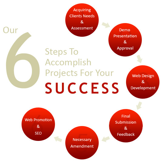 our process we follow an industry oriented business process for each ...